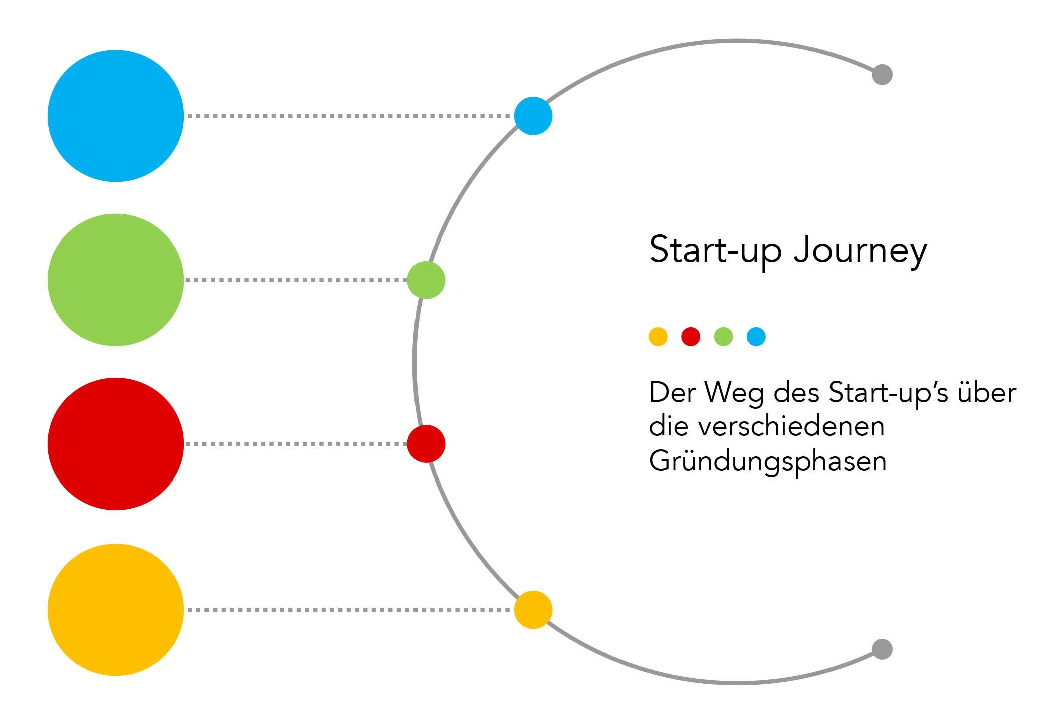 startup-journey-gruenderzentrum-ruhr